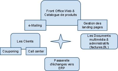 Architecure e-Commerce Gullivercom.jpg