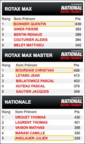 Archives actualit s 2012 action karting actu r seau de distribution boutique en ligne - Classement des 12 coups de midi ...